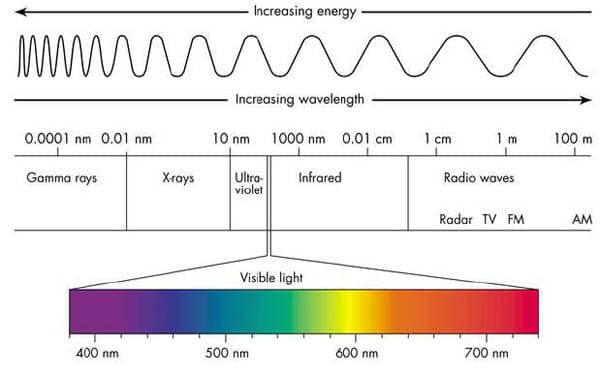 things we can 39 t see waking times : electromagnetic diagram - findchart.co