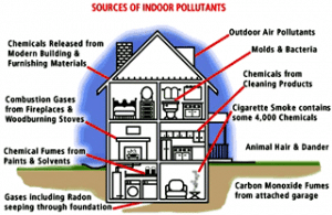 sources of indoor pollution