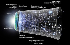 Diagram showing the possible expansion of the universe