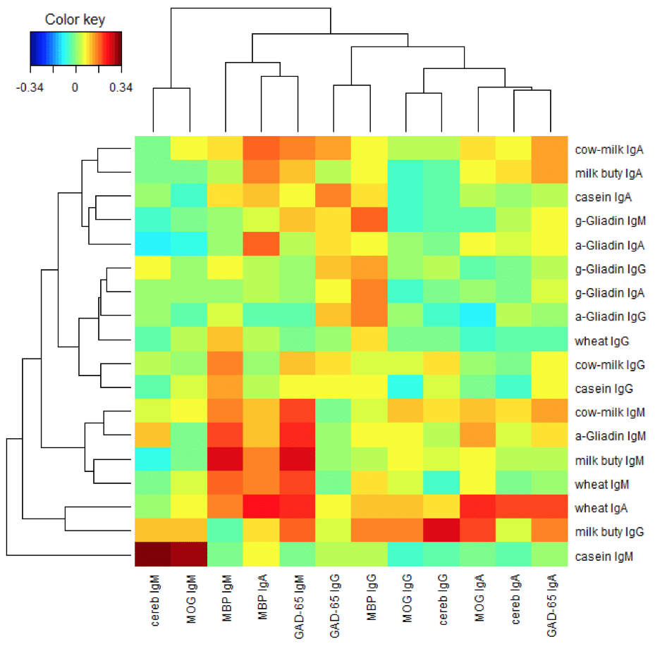 Two-way cluster analysis of the Pearson's correlation coefficients between the food proteins and the brain proteins.