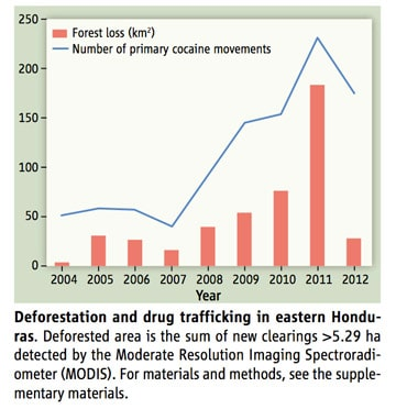 Securing the Border: A Strategy to Reduce Drug Trafficking Between the United States and Canada