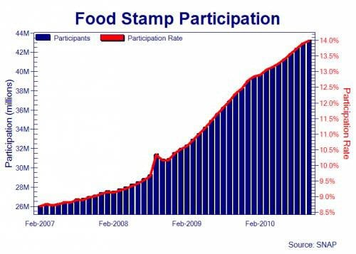 nwo-11-us-food-stamp-participants2