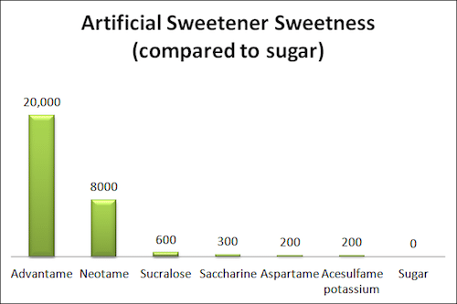 artificial-sweeteners-compared