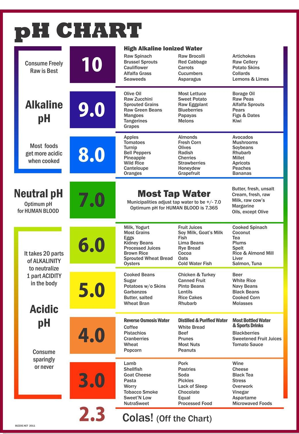 Ph chart of alkaline and acidic foods for Soil erosion meaning in hindi