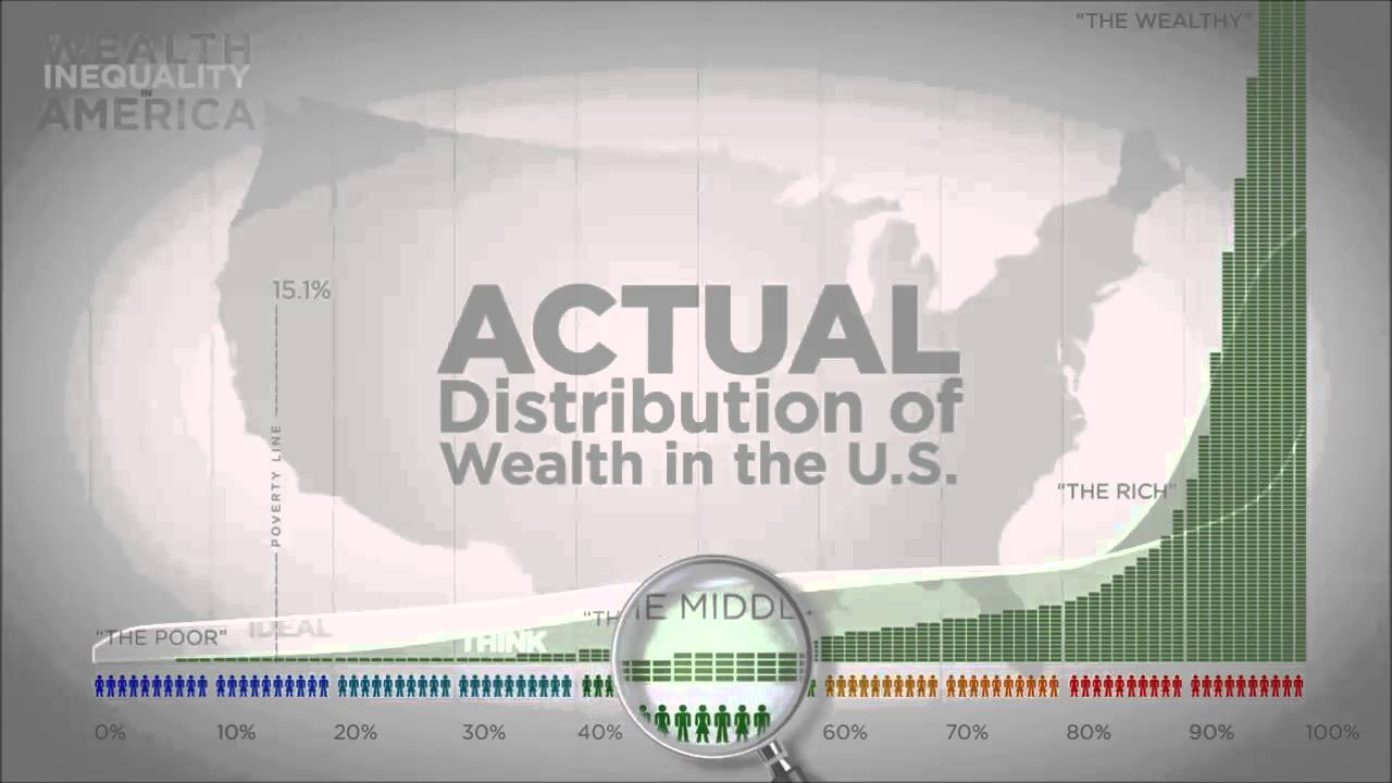 wealth in america The distribution of wealth in america: consequences, causes, and remedies  the distribution of wealth in america  of wealth in america and what can.
