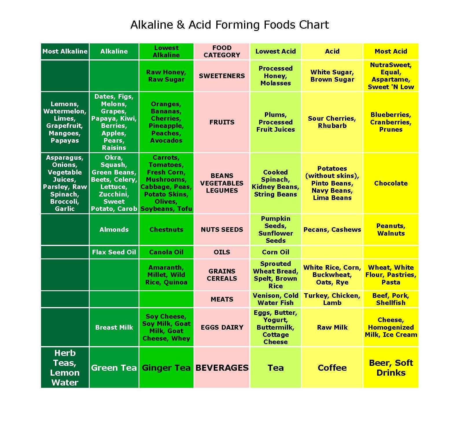 It's just a photo of Acid Alkaline Food Chart Printable pertaining to pdf