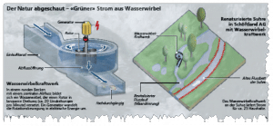 Innovation in Clean Energy – The Gravitational Water Vortex