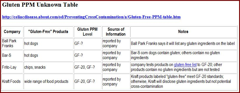 Gluten PPM-Unknown Table