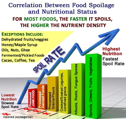 food_spoilage_rate