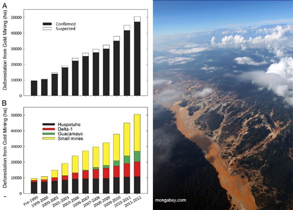(A) Confirmed and suspected deforestation caused directly by gold mining in the southern Madre de Dios region from 1999 to 2012. (B) Contribution of the three large mines compared with small mines from 1999 to 2012. Courtesy of Asner et al 2013. RIGHT: Gold mining in the Peruvian Amazon. Photo by Rhett A. Butler