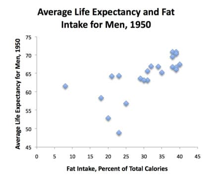fat_life_expectancy_men_1950