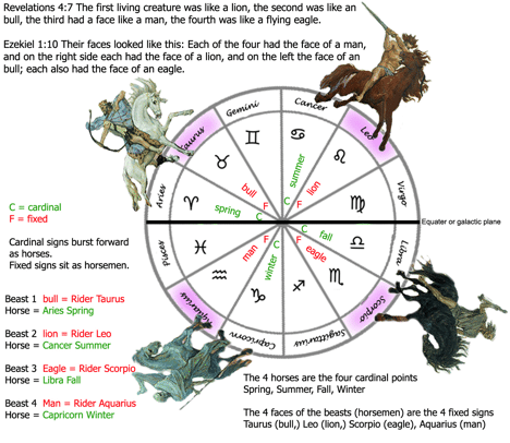 Astrology and the Four Horsemen of Revelations