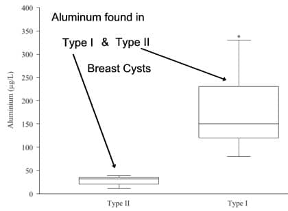Graph-Al-Found-in-Type-I-and-II-Breast-Cysts