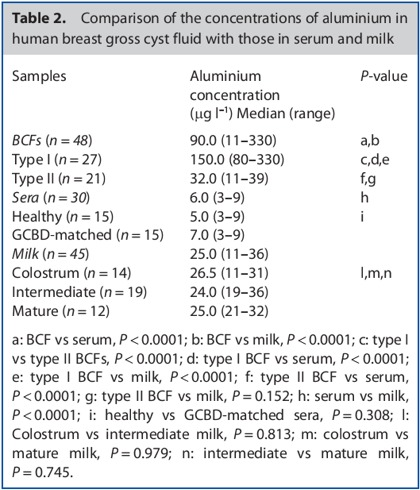 Table-Al-Concentrations-in-Breast-Cyst-Fluid
