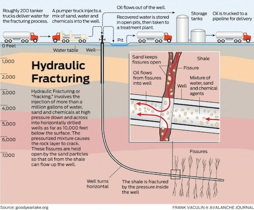 Hydraulic-Fracturing-e1428397739825