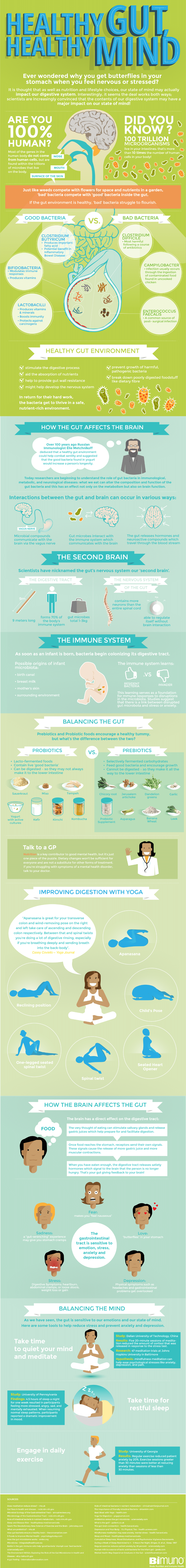 Healthy Gut Healthy Mind