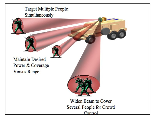 5G and mmWave – The Active Denial System (ADS) and How mmWave can be Weaponized Multiple_Targets-1