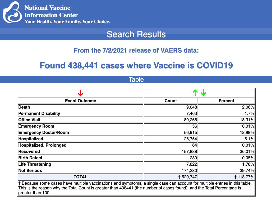 vaers vaccine injury july 9 via Angel-Wings